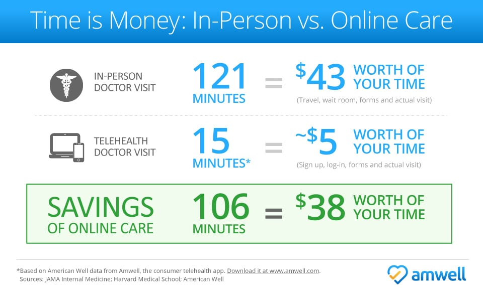 Amwell_Cost_Outpatient_vs_telehealth