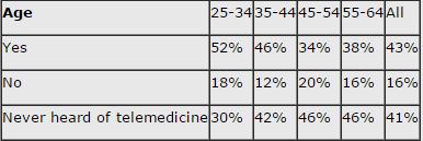 Patient Understanding of Telemedicine