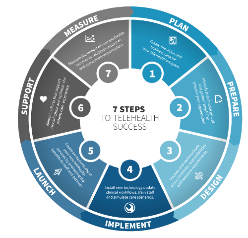 Steps to Telehealth Success.png